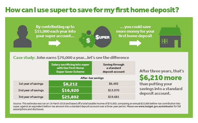 How can I use super to save for my first home deposit?